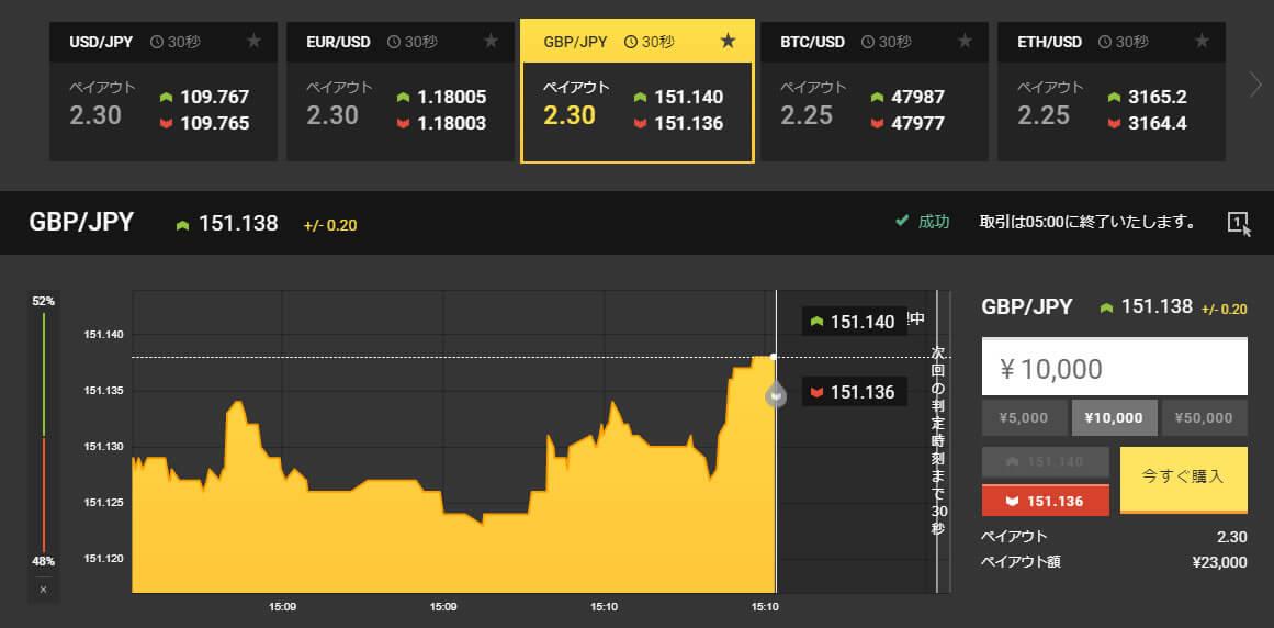 GBPが大きく上昇し始めたので逆張りで勝負