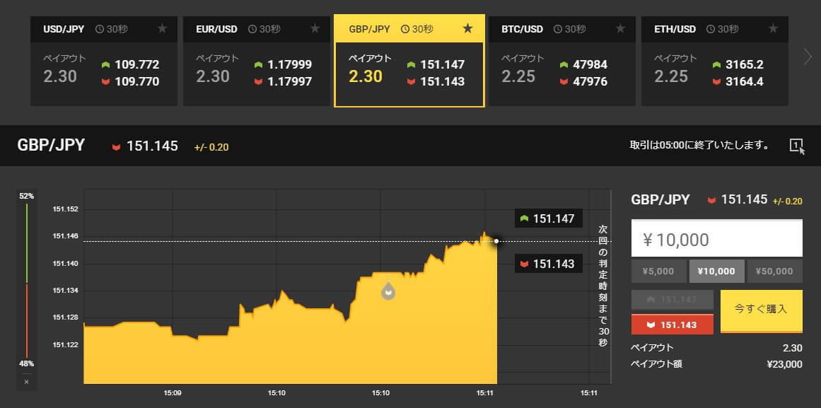 GBP更に大きく上昇