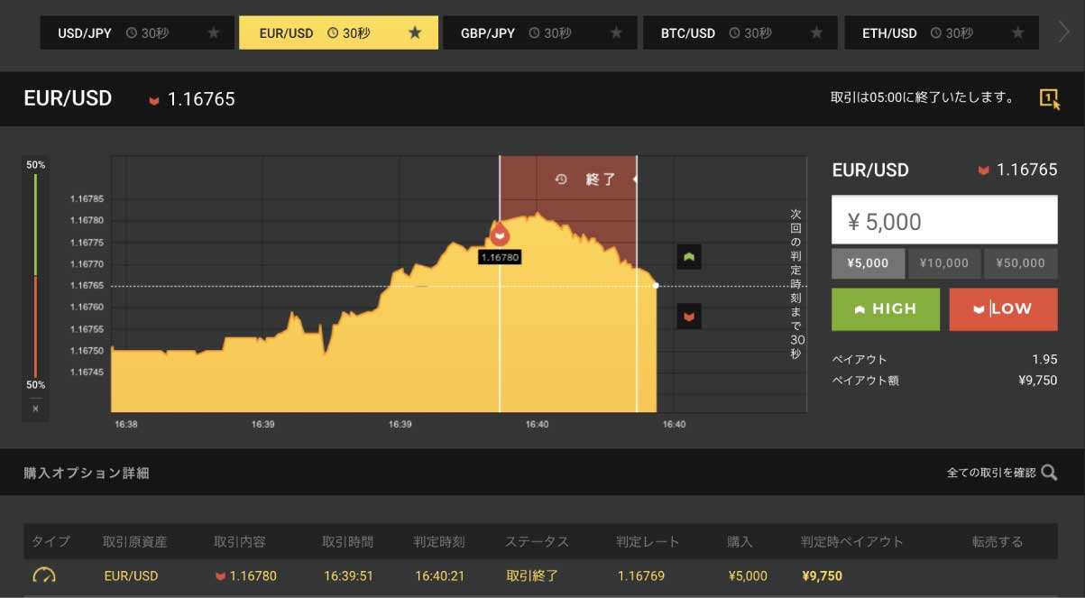見事にチャートが下向きに反転。逆張りを的中して5,000円のペイアウトをゲット