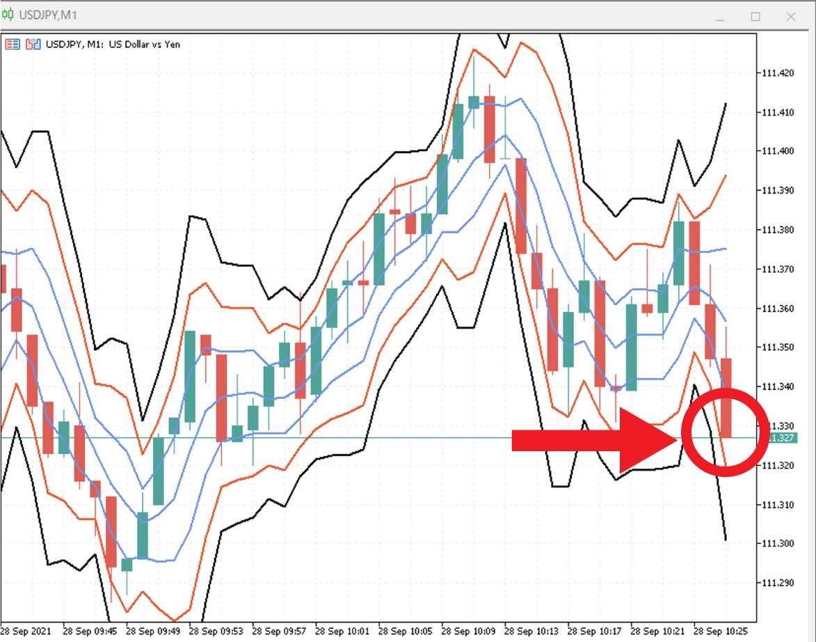 1回目の取引から数分後、USD/JPYのチャートが下方向にぐんぐん伸びて-2σのボリンジャーバンドにタッチ
