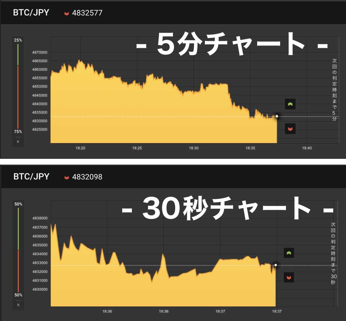 5分取引と30秒取引のチャートを比較し、30秒のほうがノイズが多いことを示す画像