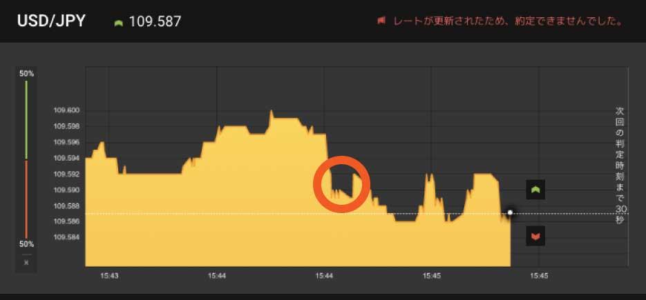 下向きのノイズが発生したあとも、そのままチャートが下向きに伸びていくケース。