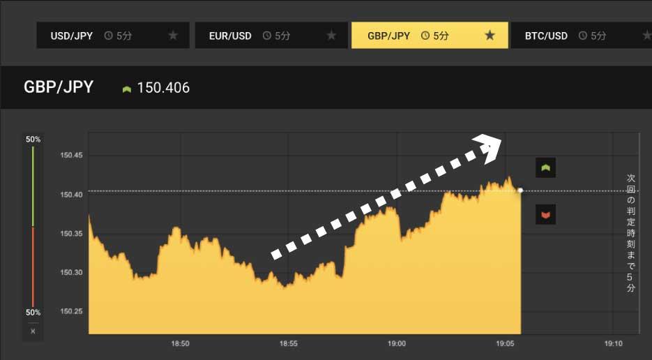 まずは5分取引のチャートでトレンドを確認